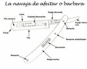 Partes de una navaja de afeitar